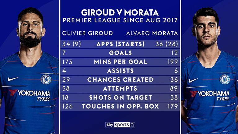 Olivier Giroud v Alvaro Morata