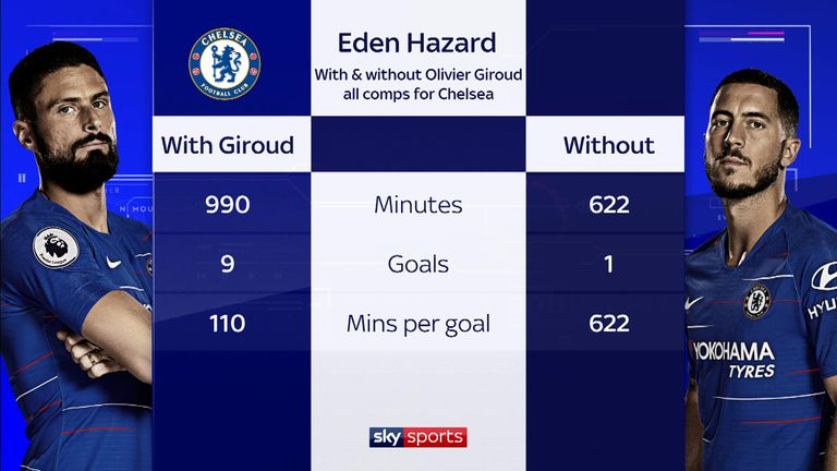 Hazard's goalscoring record at Chelsea with Giroud in the team is far superior