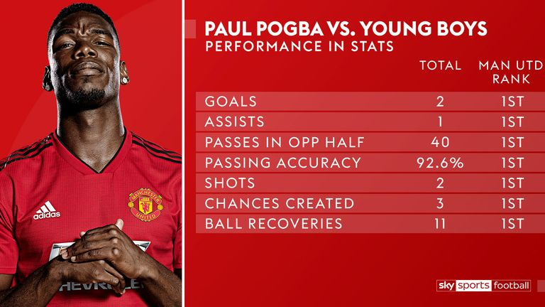 Paul Pogba produced a dominant performance against Young Boys