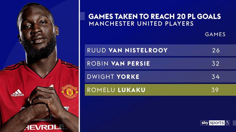 Romelu Lukaku scored 20 goals in 39 Premier League games