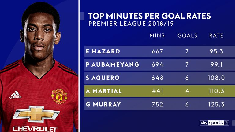 Anthony Martial is averaging a goal every 110 minutes