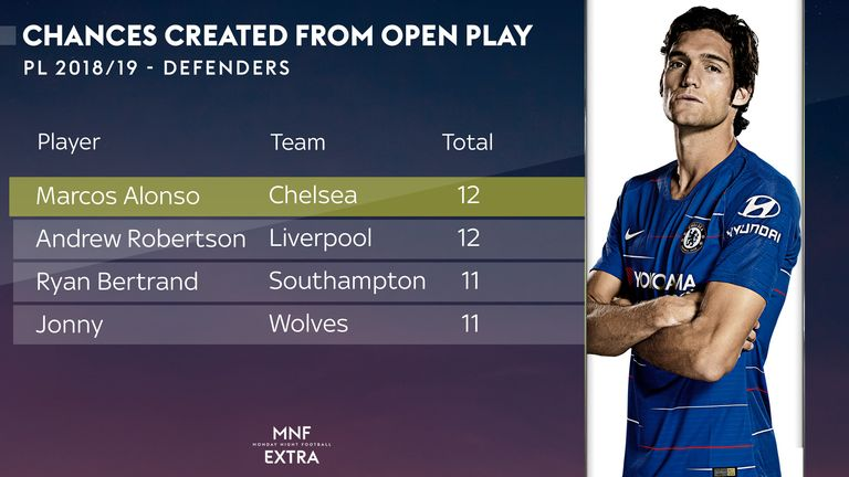 No defender has created more chances from open play than Alonso this season