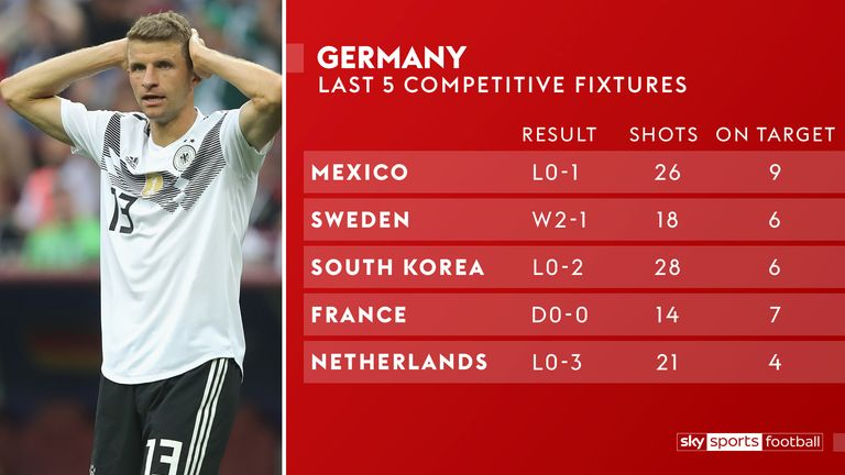 Germany have taken 107 shots in their past five games - and scored just twice