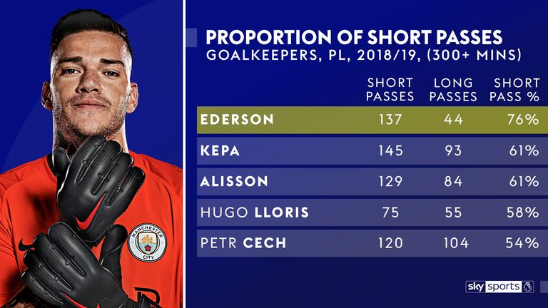 Despite playing a lower proportion of his passes long, Ederson assisted Sergio Aguero from a long ball against Huddersfield in August