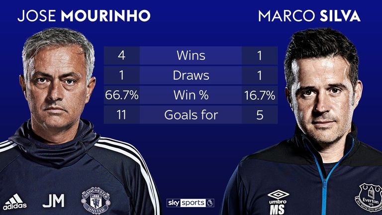 Jose Mourinho and Marco Silva's head-to-head record