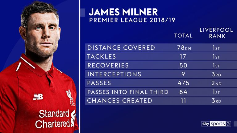 James Milner is impressing both defensively and offensively - read our feature on his central role for Liverpool