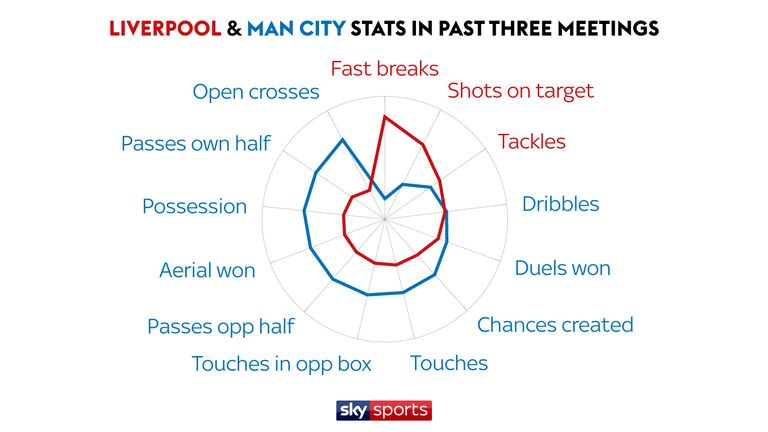 We take an in-depth look at the stats as we examine Liverpool's three wins in a row over Man City