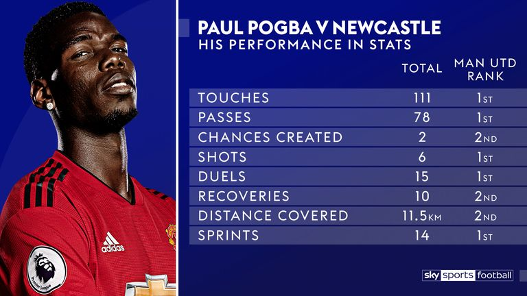 Pogba was important in attack and defence