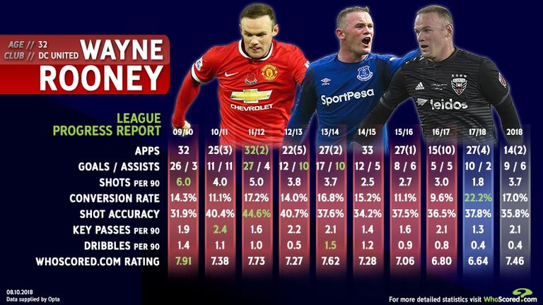 Rooney is proving he still has plenty to offer