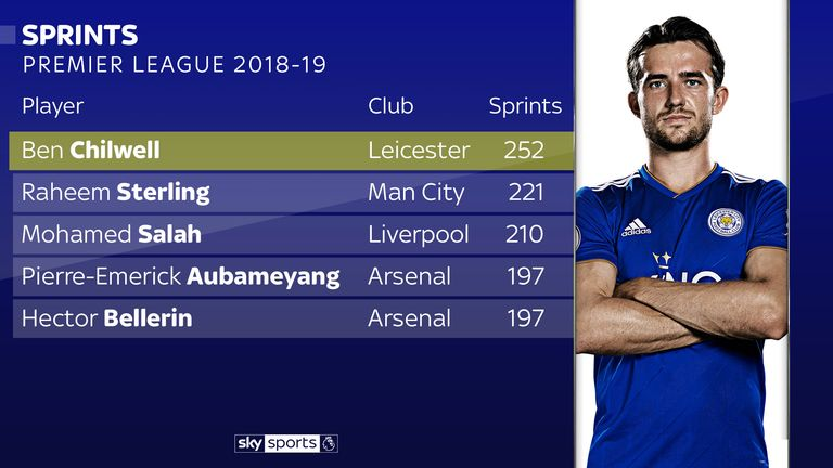Leicester's Ben Chilwell has made more high-intensity sprints than any other Premier League player after 12 games of the season