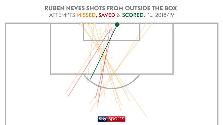 Neves has had the most long shots of any Premier League this season