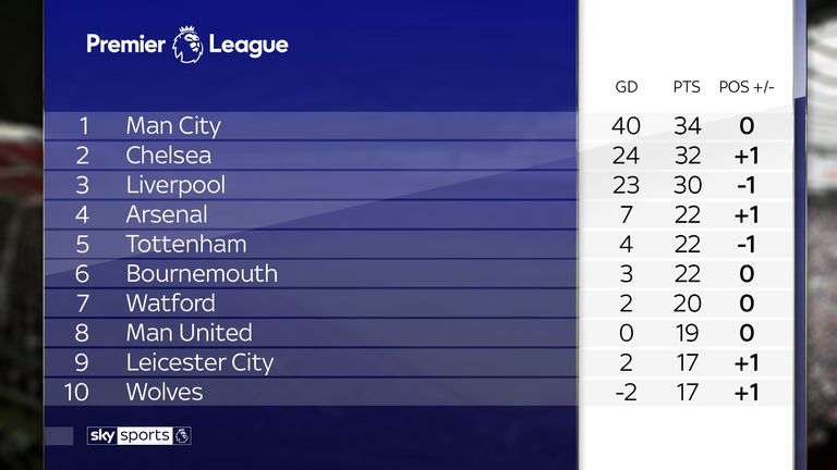Which Premier League clubs have hit the woodwork most