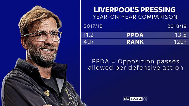 Jurgen Klopp's Liverpool are not pressing in the same way as last season