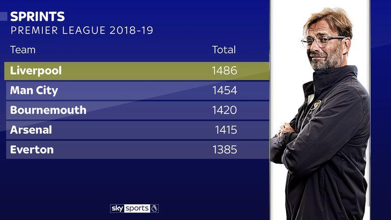 Jurgen Klopp's Liverpool have made the most sprints this season