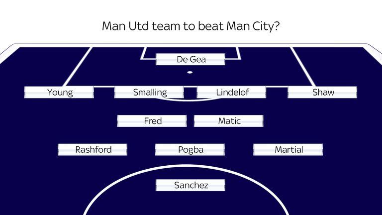 Possible Manchester United line-up for the trip to Manchester City