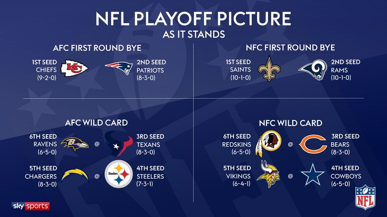 2018 NFL season: The playoff run-in, scenarios and what is ...