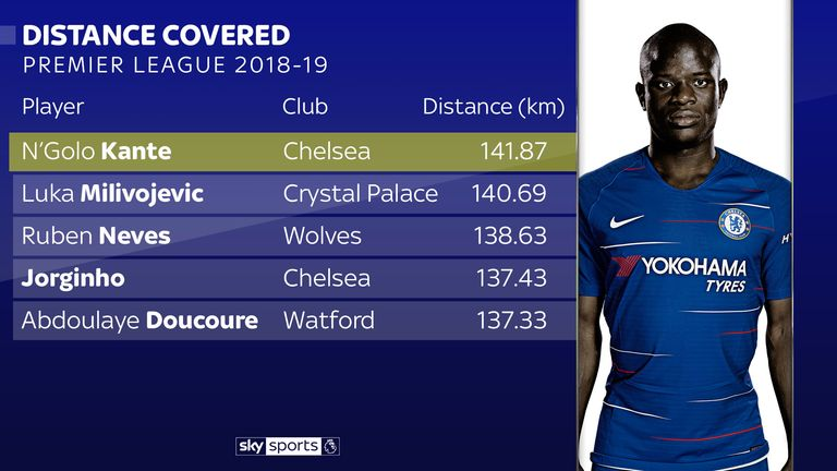 Chelsea's N'Golo Kante has run further than any other player in the Premier League after 12 games
