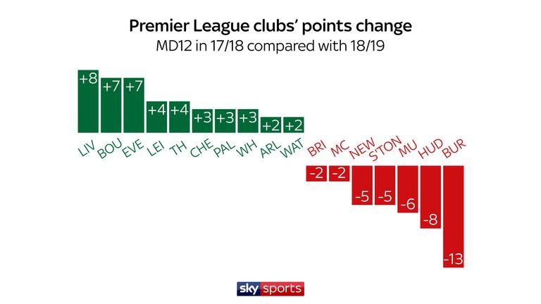Premier League points change