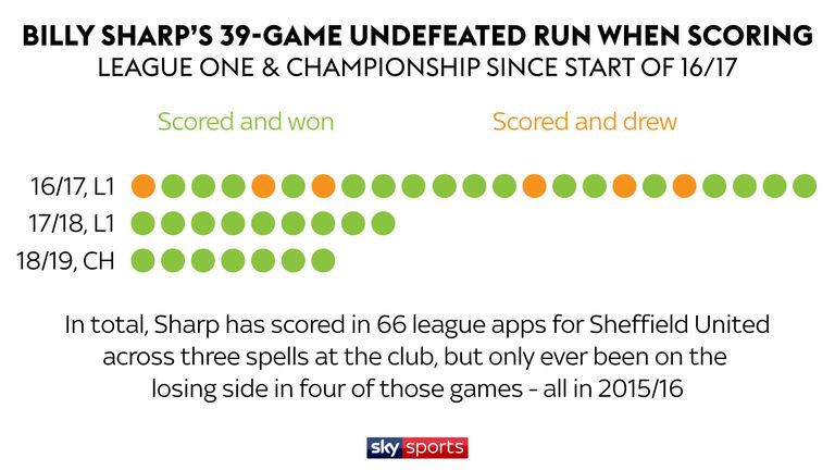 Sheffield United's last league defeat in which Billy Sharp scored was at Coventry in April 2016
