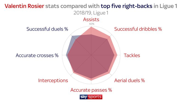 Rosier's radar shows his strengths compared to the top-five performing right-backs in Ligue 1 this season. He has provided more assists and made more tackles, but his crossing could be improved.