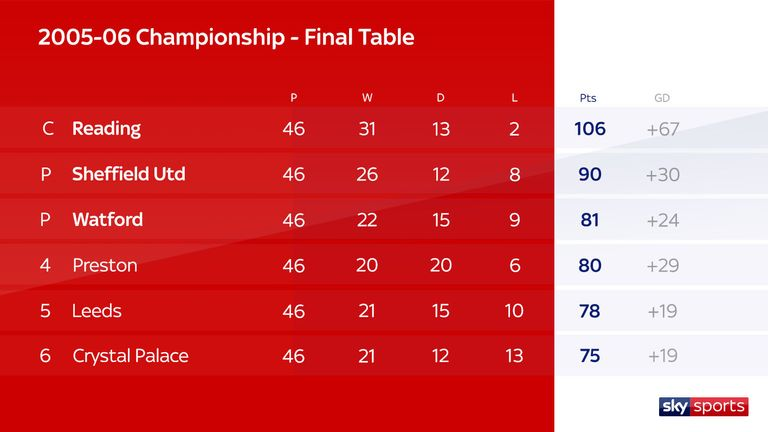 Championship 2005/06 final table