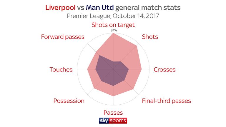 Skysports-graphic-man-utd-liverpool_4518443