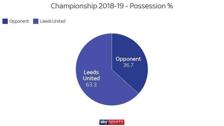 Leeds United have dominated possession in the Championship under Marcelo Bielsa