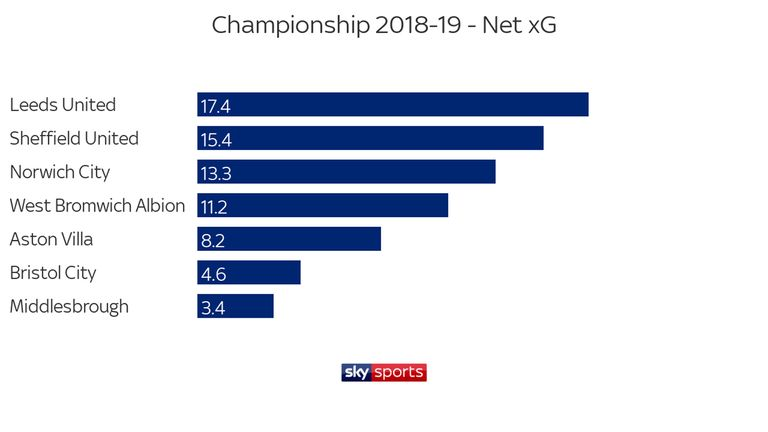 Leeds'net expected goals is the best of any team in the Championship