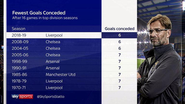 No team has had a better defensive start to a season than Jurgen Klopp's Liverpool