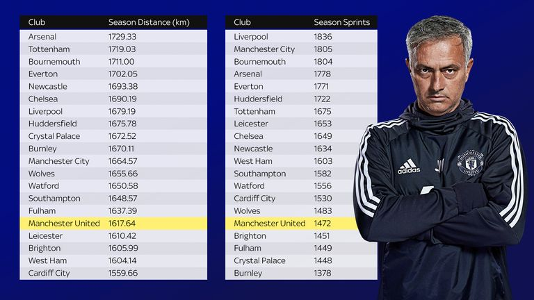 Manchester United are in the bottom five of the Premier League in distance covered and sprints