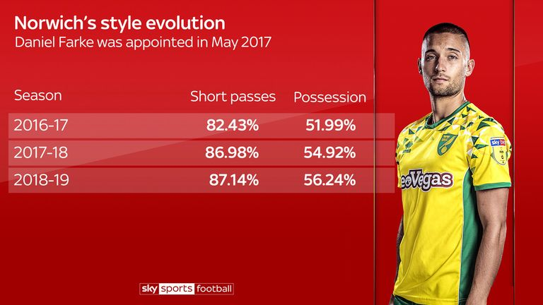 Norwich's style has evolved under Daniel Farke with the help of Moritz Leitner