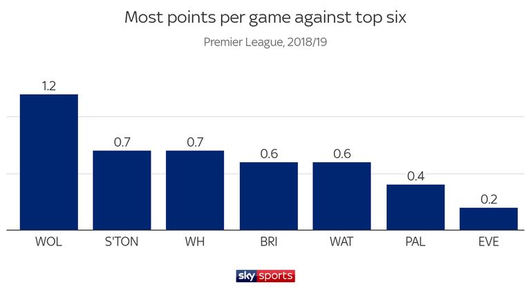 Wolves have picked up more points against the top six than the rest