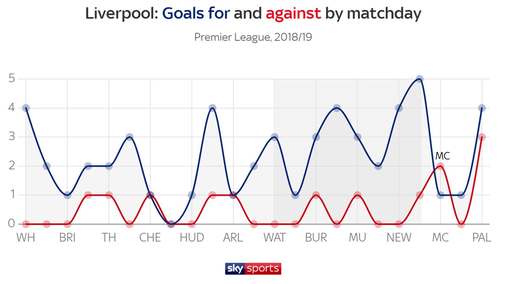 Liverpool and Manchester City's Premier League title chances
