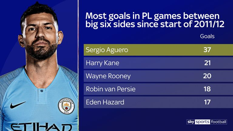 Sergio Aguero scored his 37th goal against a big-six side