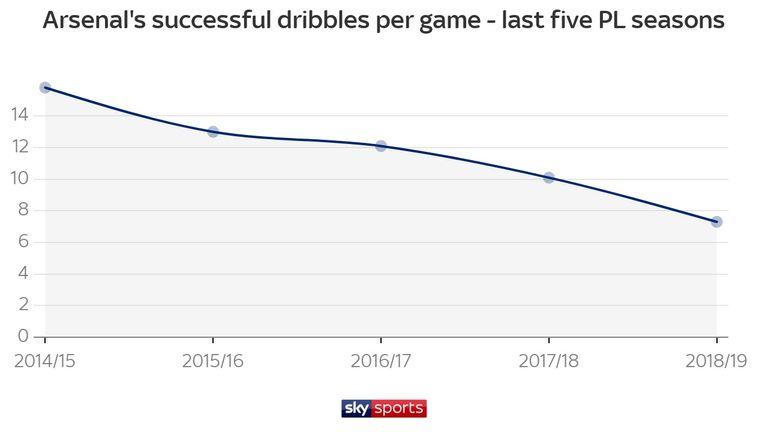Arsenal are averaging just 7.3 dribbles per game this season