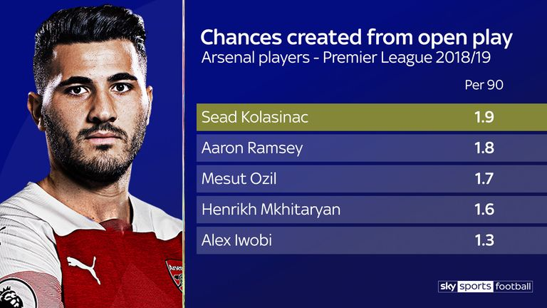 Kolasinac is creating 1.9 open play chances per 90 minutes