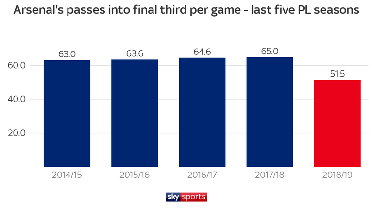 Arsenal have struggled to move the ball into the final third this season