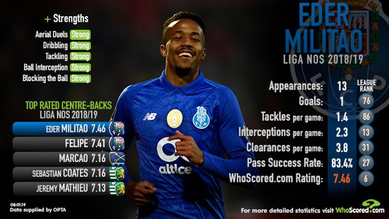 WhoScored.com stats for Porto defender Eder Militao