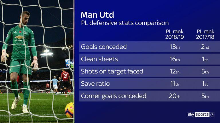 Essential Stats: Five top stats ahead of Tottenham vs