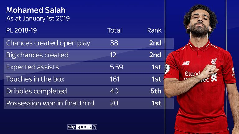 Salah's creativity and defensive work highlight the breadth of his skillset