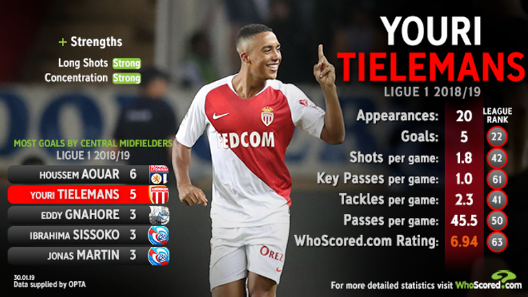 Tielemans' stats in Ligue 1 so far this season