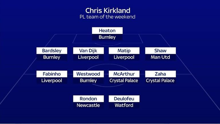 Chris Kirkland's team of the week