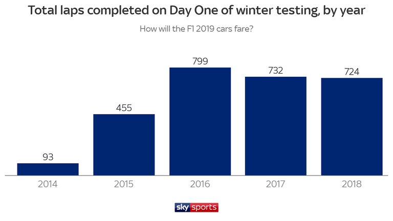F1 Testing: 2019 season preparations begin at Barcelona   F1