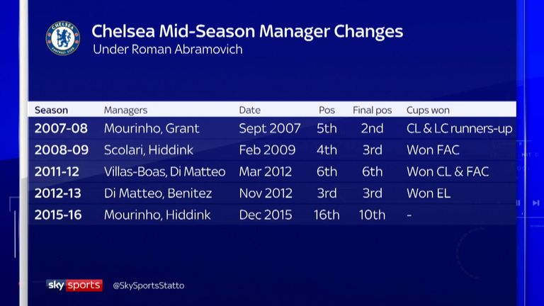 Chelsea have enjoyed success in the past when changing managers midway through a season