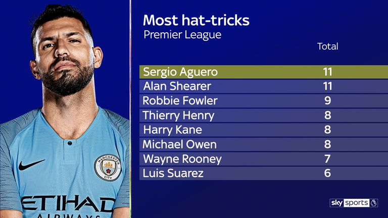 Aguero has scored 11 Premier League hat-tricks