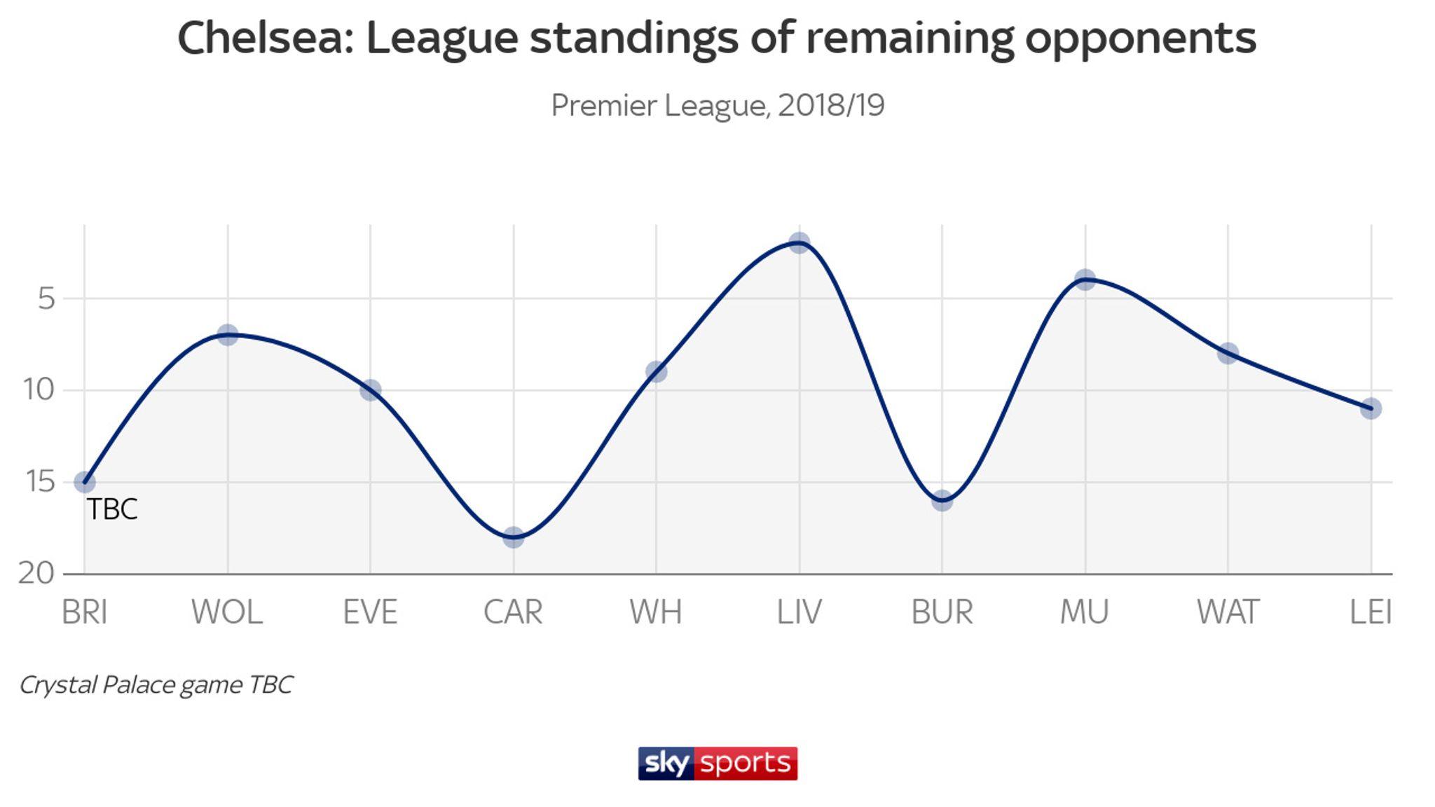 Premier League top-four race for Champions League qualification