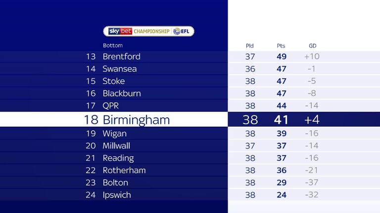 A nine-point deduction will drop Birmingham to 18th position in the Championship table