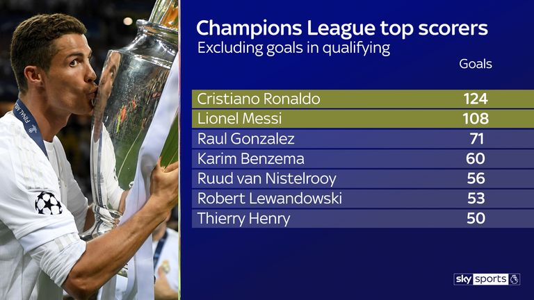 Cristiano Ronaldo is the Champions League's all-time top scorer
