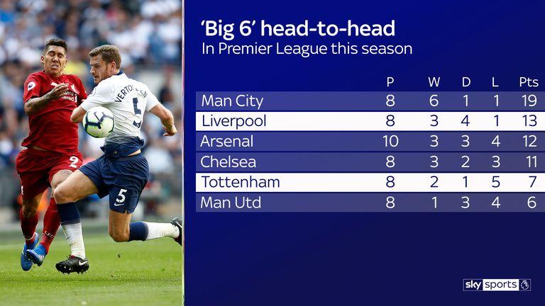 Virgil van Dijk: Premier League title challenge the reason I joined Liverpool