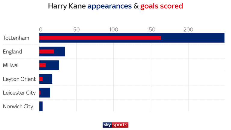 Harry Kane Has Scored 200 Career Goals For Club And Country Football News Sky Sports